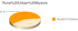 Mysore census population